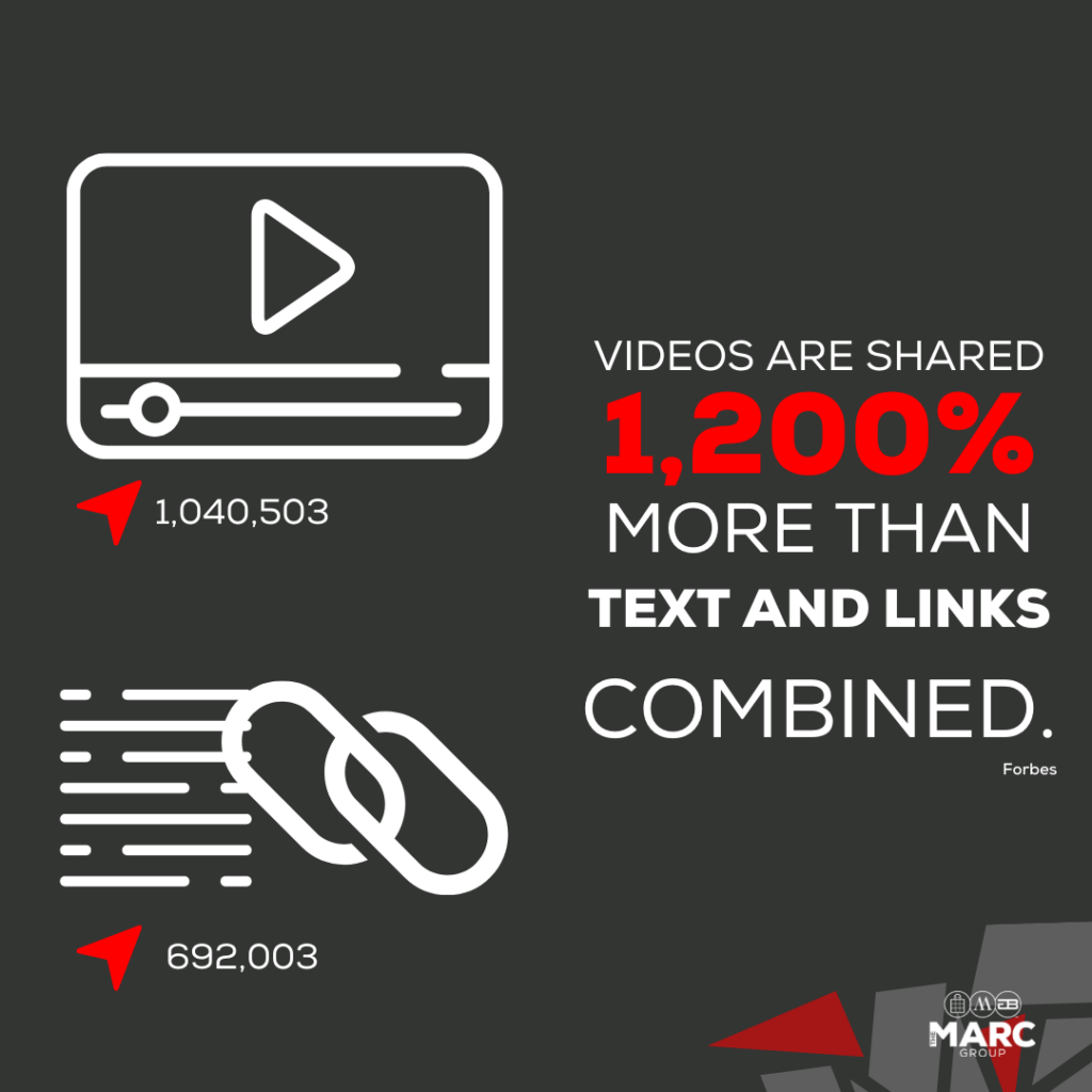 Videos are shared 1,200% more than text and links combined.