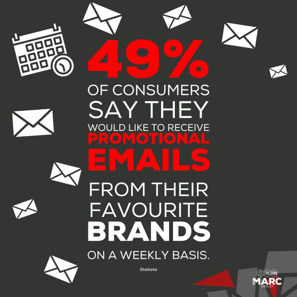 49% of consumers say they would like to receive promotional emails from their favourite brands on a weekly basis.