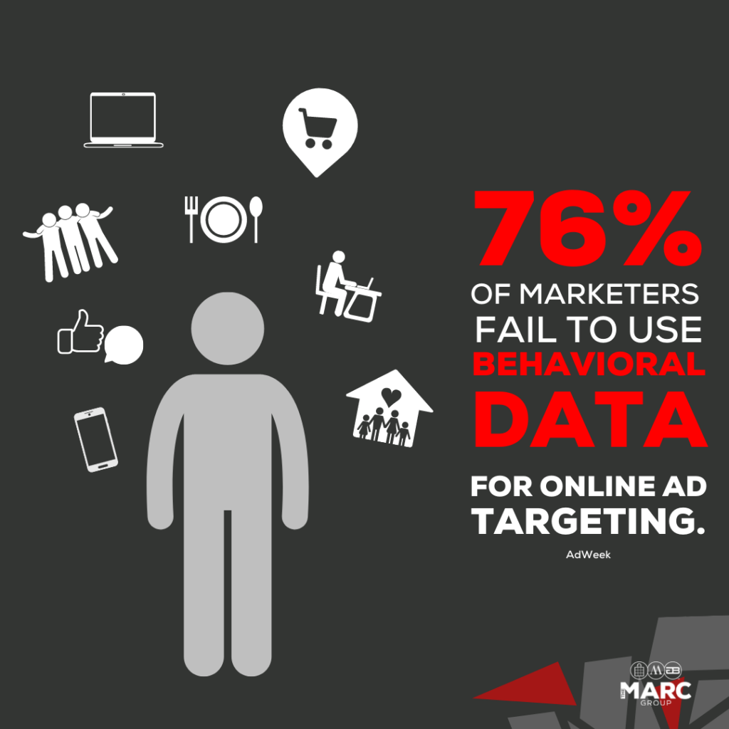 76% of marketers fail to use behavioural data for online ad targeting.