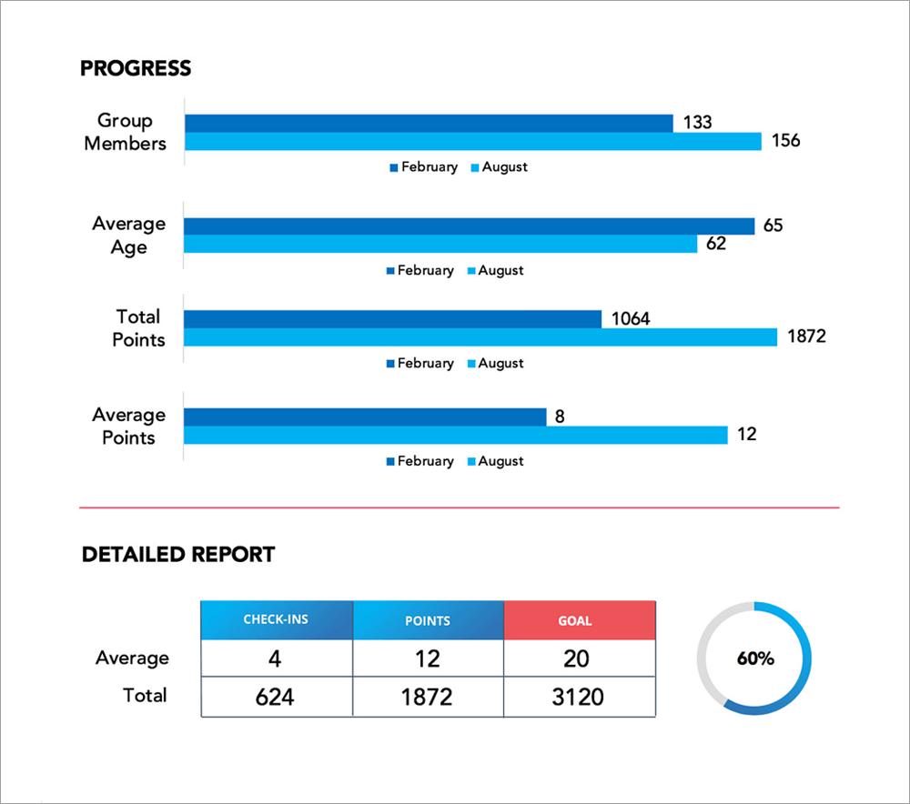 Progress report 1