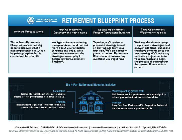 Retirement Blueprint Process