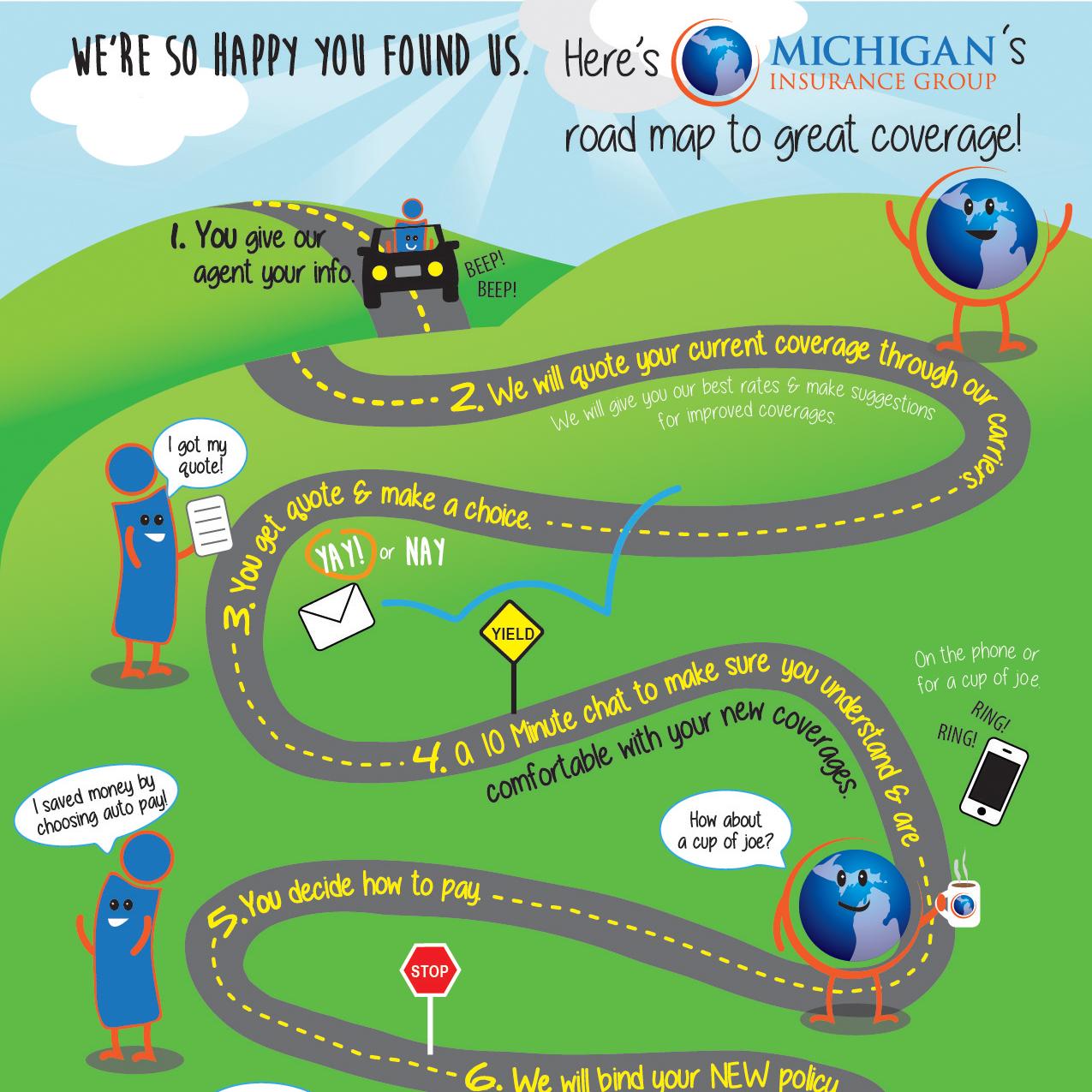 insurance coverage muskegon michigan, auto insurance michigan, insurance infographic