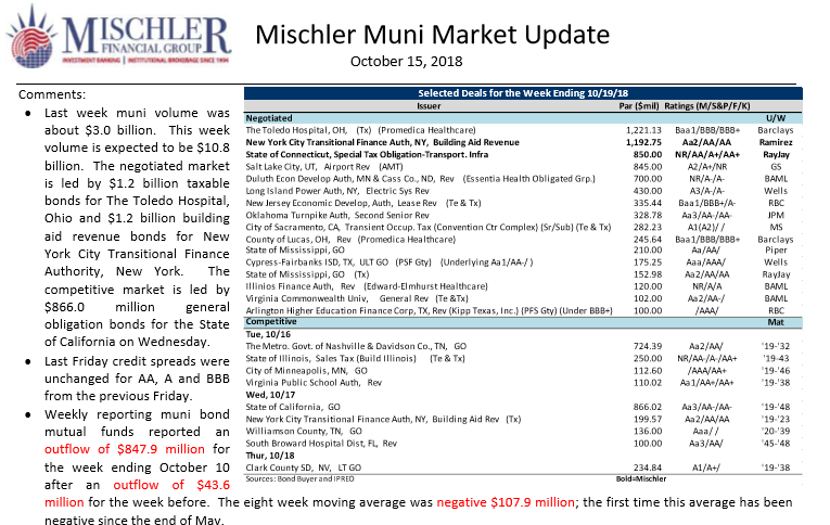 Muni Market New Issue Calendar Week of 10-15-18