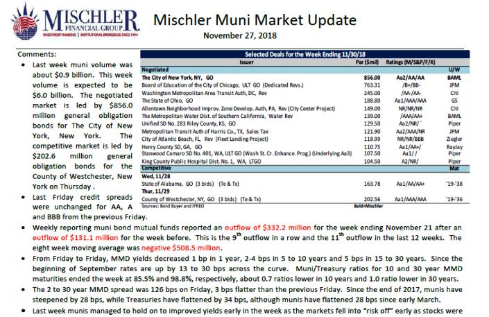 Muni Market Outlook Week of Nov 26: A New York State of Mind