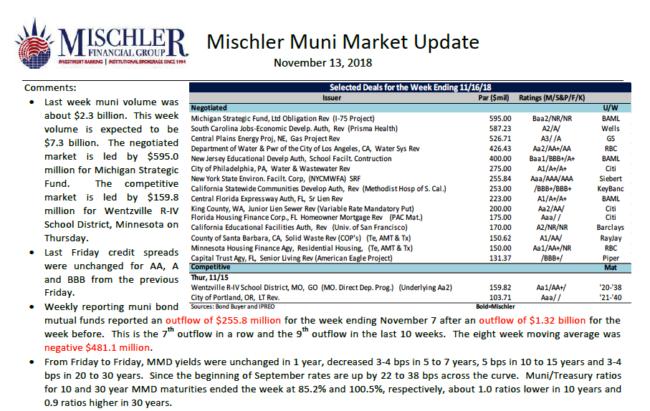 Muni Market New Issues Scheduled Week of Nov 13