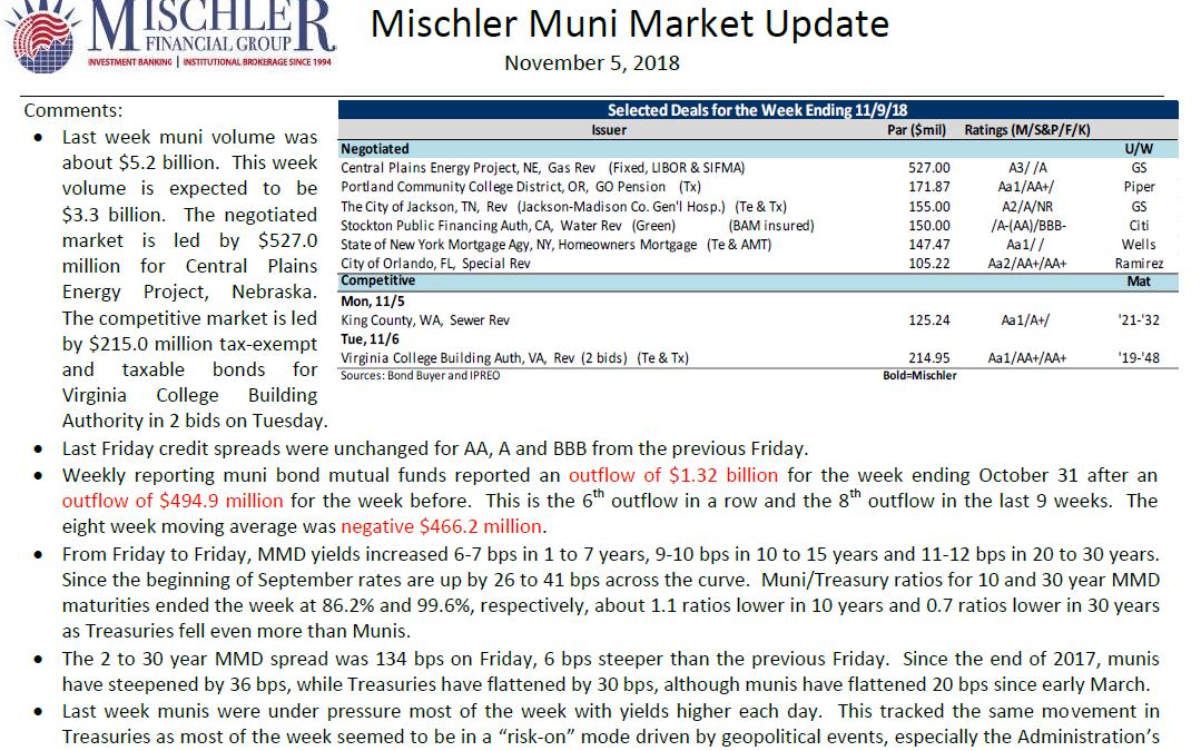 Muni Market Debt Offerings Scheduled for Week of November 5, 2018
