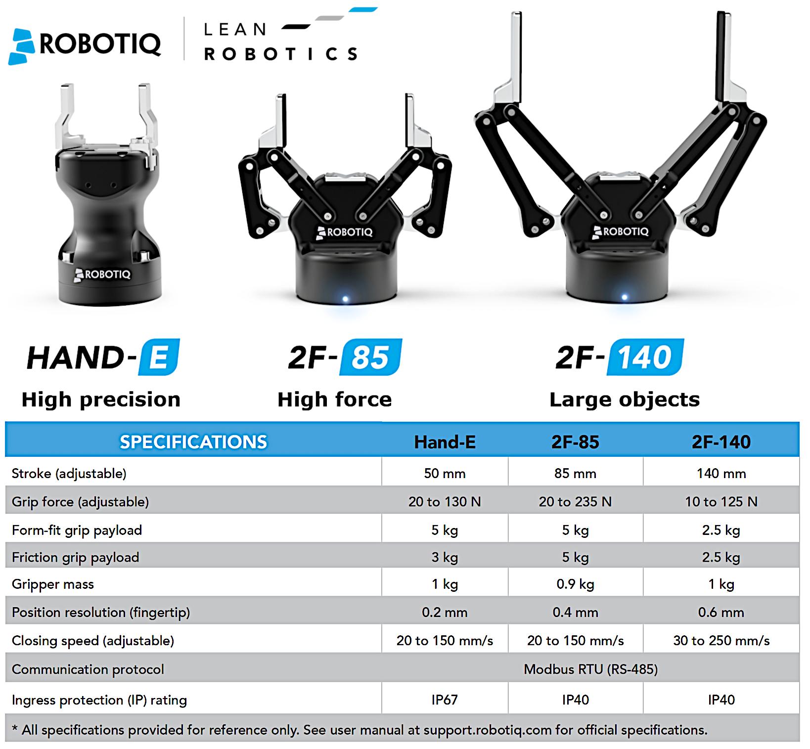Robotiq Gripper Model Specs