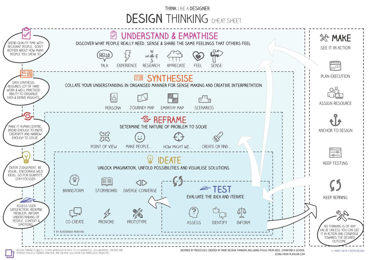 DesignThinking CheatSheet