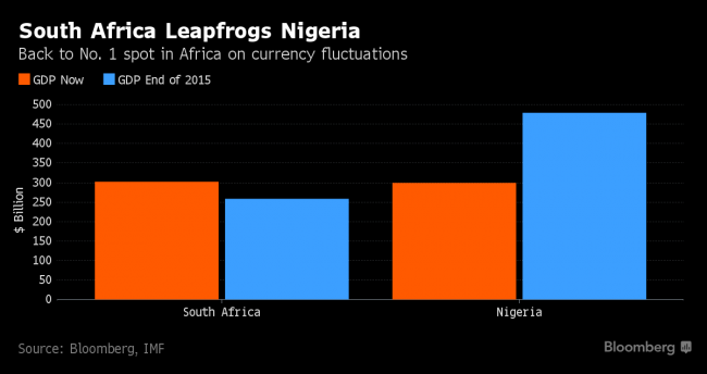 Photo of South Africa Overtakes Nigeria As Africa's Biggest Economy