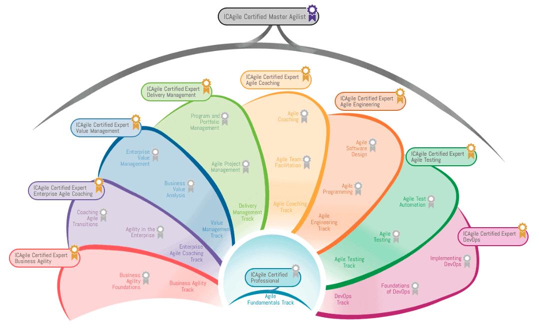 international-agile-consortium-roadmap