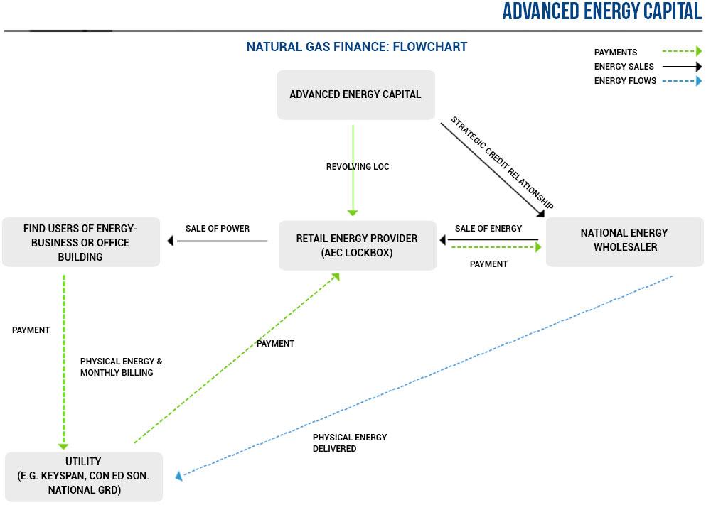Natural Gas Finance Flowchart