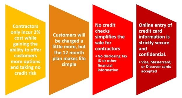 AEC Installment Sales Program Plan