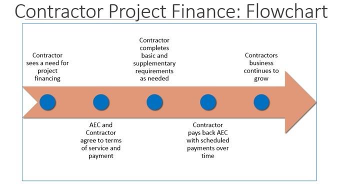 Contractor Project Finance Flowchart