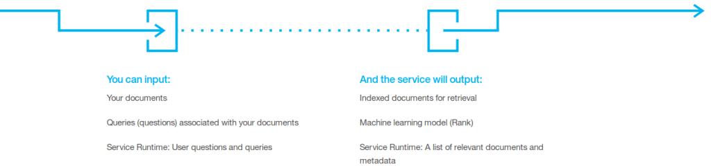 How IBM Watson Retrieve and Rank works