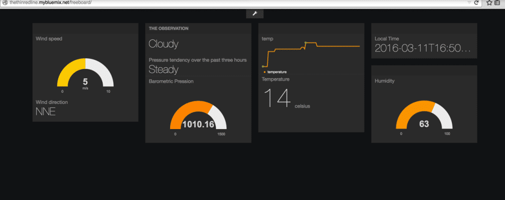 IBM Insights for weather on node-red freeboard