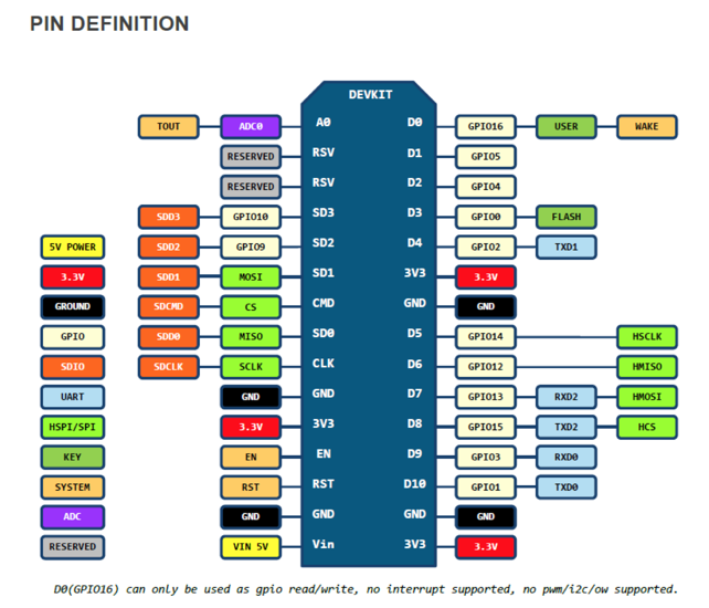 connect an ESP8266 to IBM Watson IoT Platform with Arduino SDK