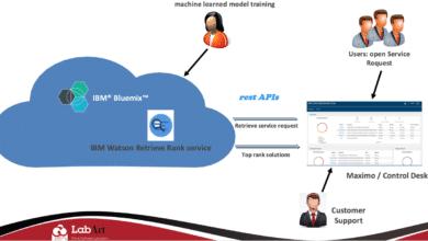 IBM Watson Retrieve and Rank demo