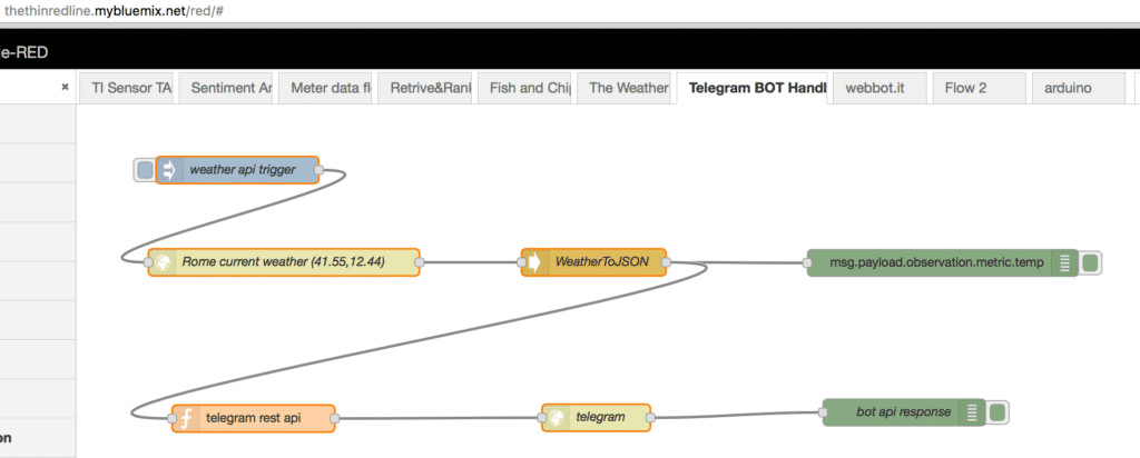 weather forecast on telegram channel
