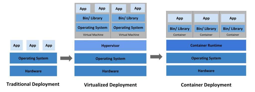 Virtual Machines vs Containers vs Serverless Computing