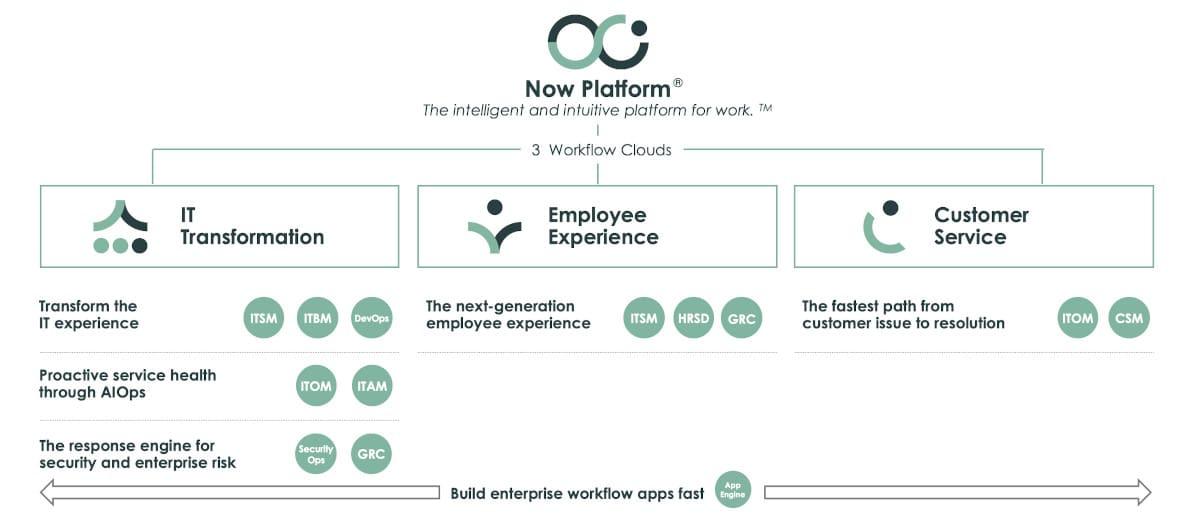 Digital Transformation ServiceNow