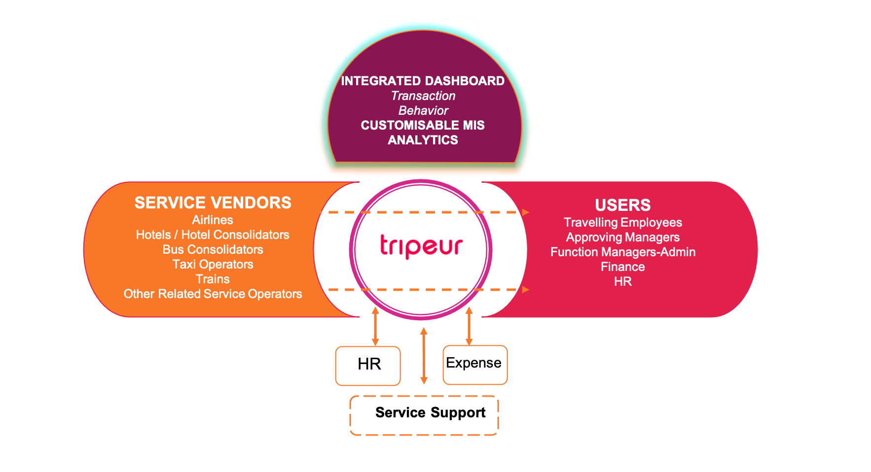 Tripeur Product Architecture
