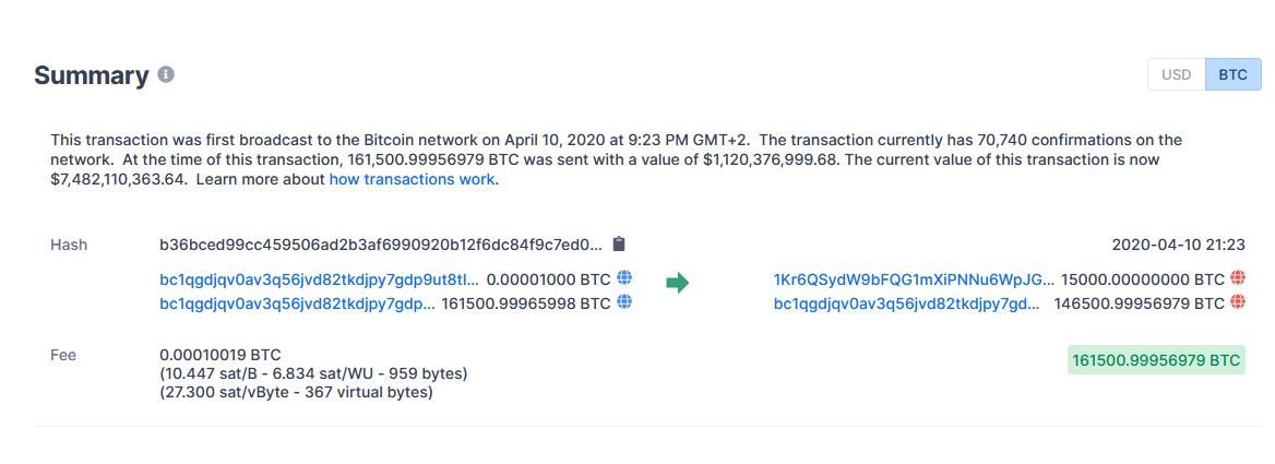 Block explorer: Sending 161,500 BTC ($1.1 billion at that time) for only $0.68 cents