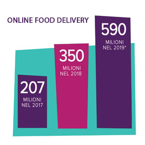 Online_Food_Delivery