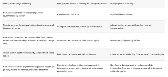 RDS Mulit-AZ vs Multi-Region vs Read Replicas