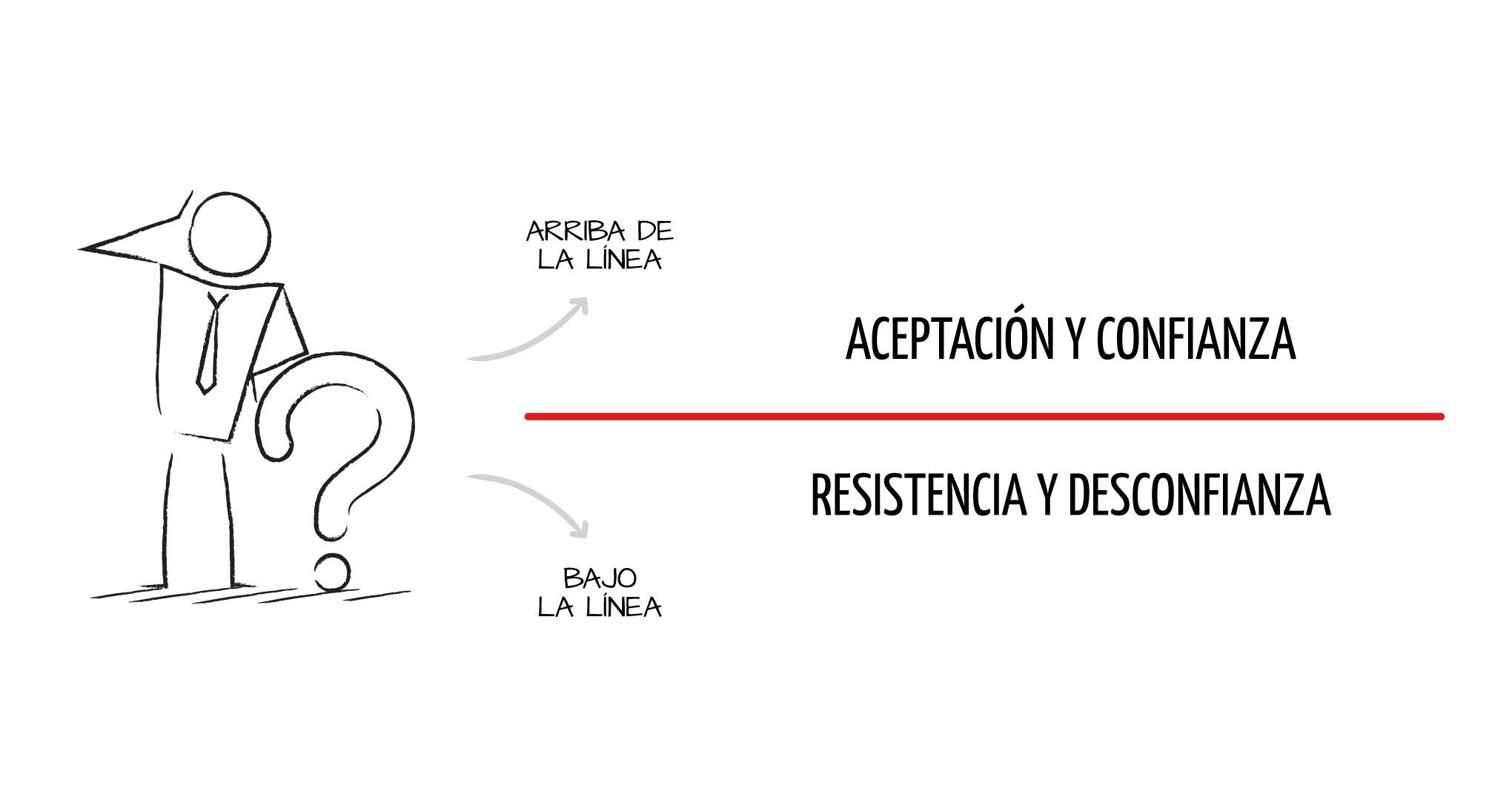 linea horizontal que marca el limite para estar arriba o bajo la linea en el modelo de liderazgo consciente y conseguir una transformacion organizacional
