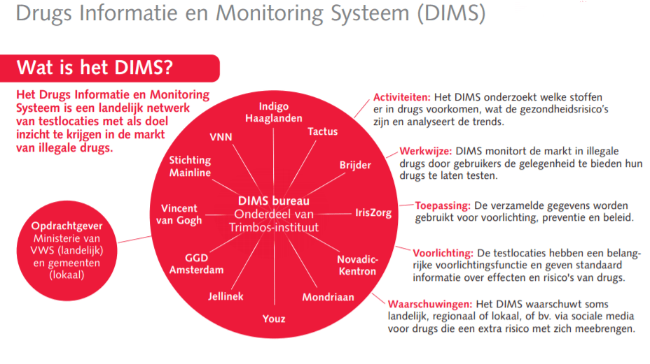 DIMS drugs testen