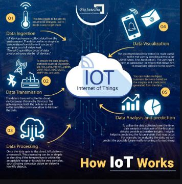 How does Internet of Things Work