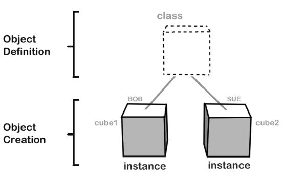 Class definition in Python