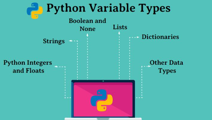 How to declare variables in Python