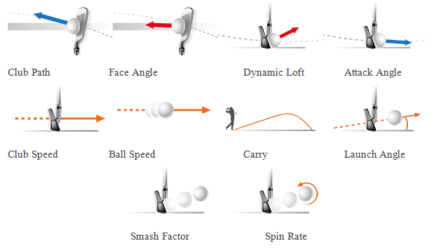 Trackman data parameters for optimum practice using golf technology.