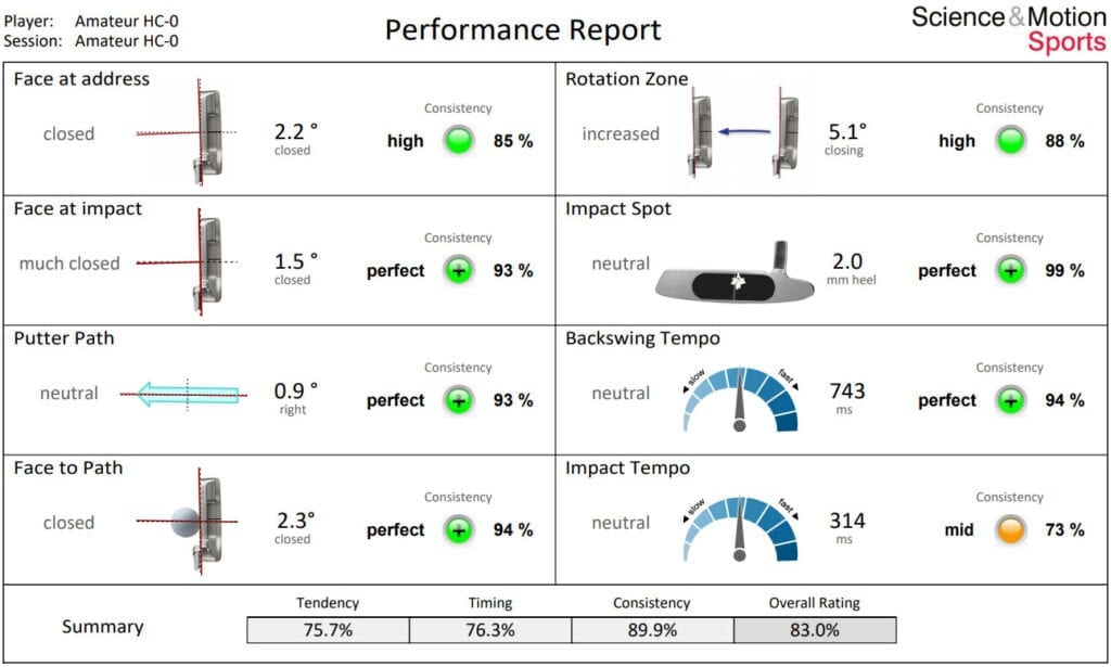 Sam putt performance analysis for putting golf lessons