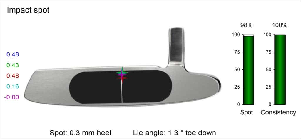 Improve your impact spot in putting