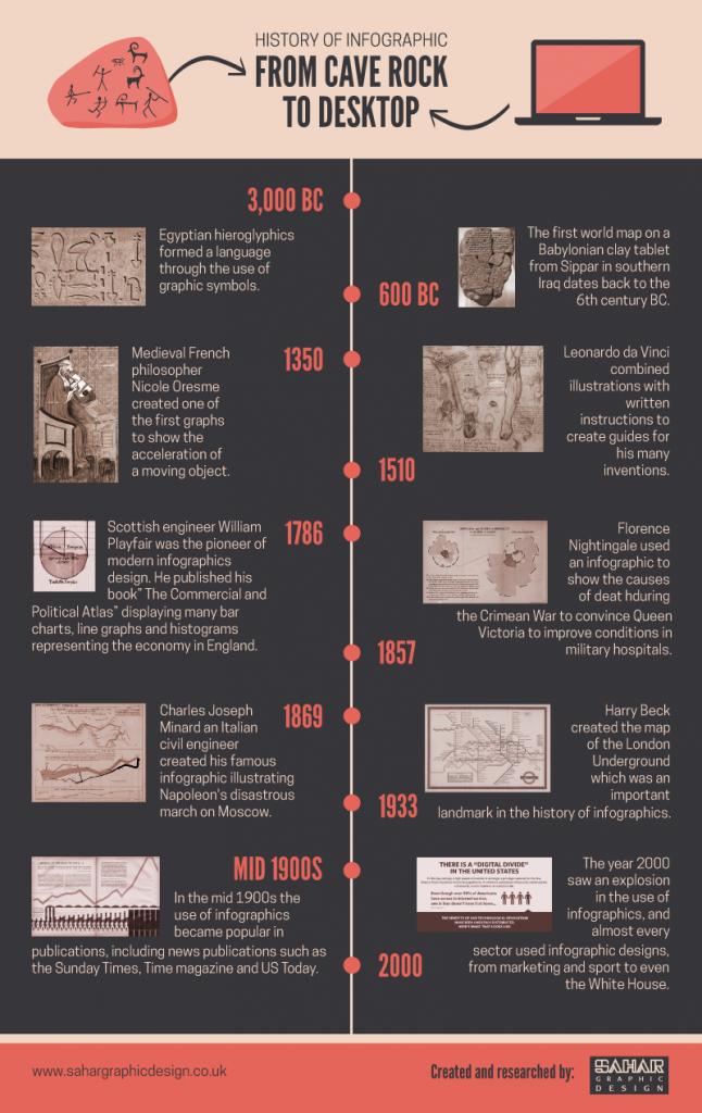History-Infographics