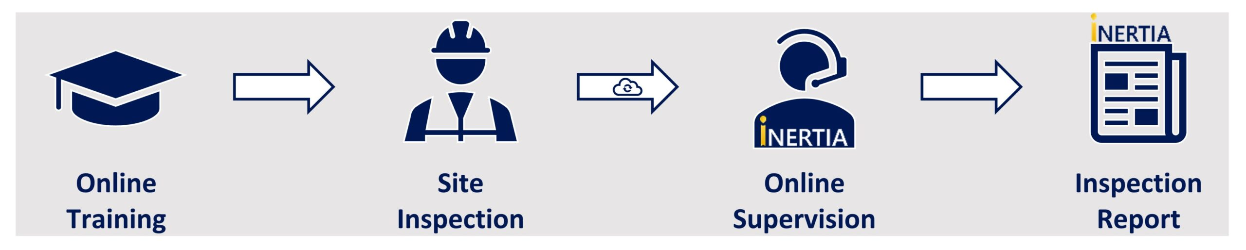 SRF diagram