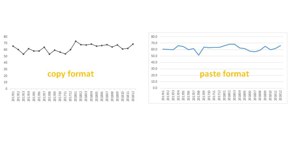 copy paste Excel chart format