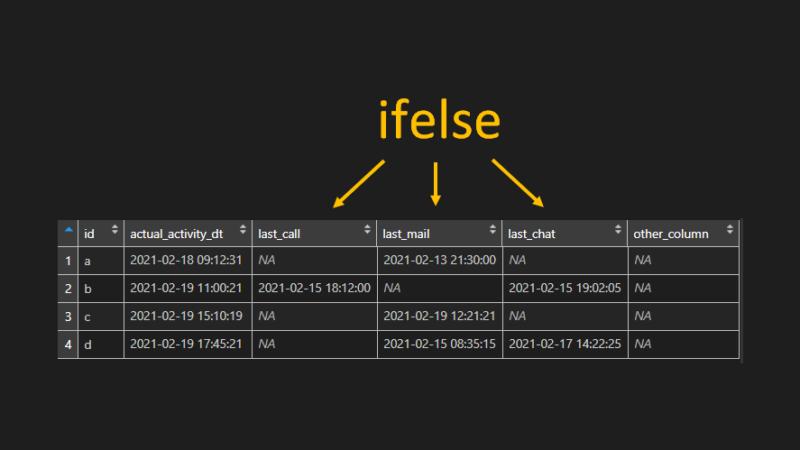 Use ifelse across a range of R data frame columns