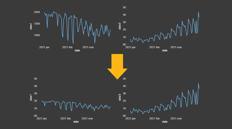2 ways how to create separate Power BI charts with synchronized Y-axis