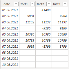 Power BI table with missing values