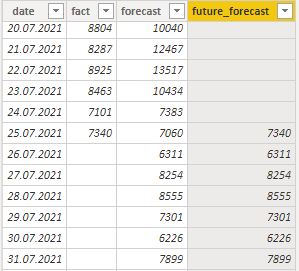extract forecast for next periods in Power BI