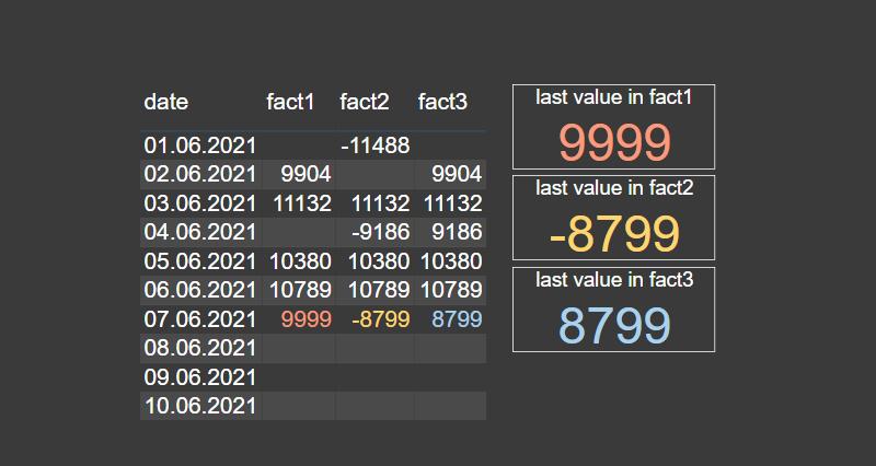 get last column value in Power BI, get last column value by using DAX