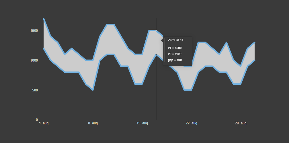 Shading are between two Power BI line chart lines