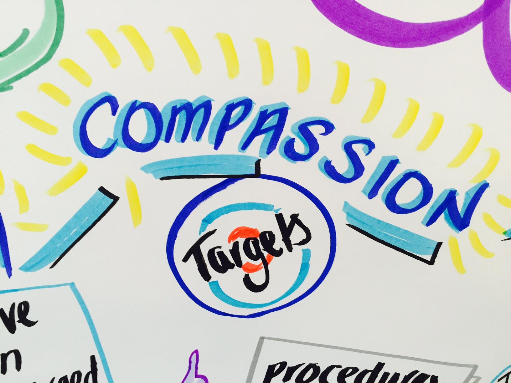 Compassion targets – Copy