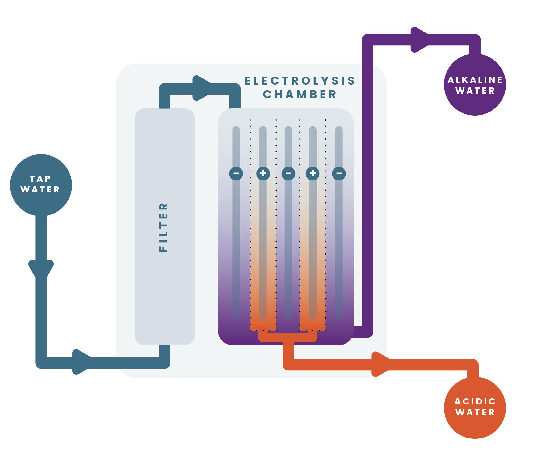 how-virute-ionizers-work