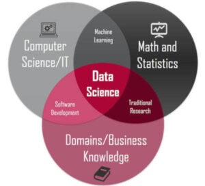 Fig1 Abisiga top 10 lists data science