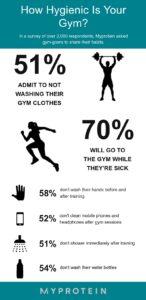 Gym Hygiene Infographic Final min 1584633535