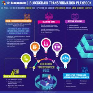 blockchain transformation playbook